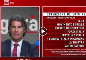 Elezioni Europee 2019, Sondaggio Emg Agorà: Lega prima e in crescita, M5s e Pd vicini