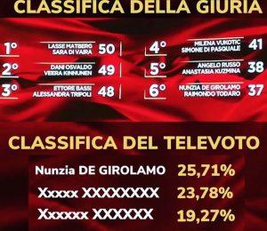 Ballando con le stelle, Nunzia De Girolamo pubblica la classifica del televoto: lei e Raimondo Todaro primi