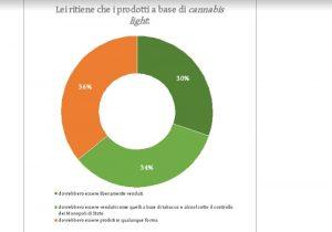 Sondaggio marijuana: 55% la vuole legale. Se light 64% di sì alla vendita