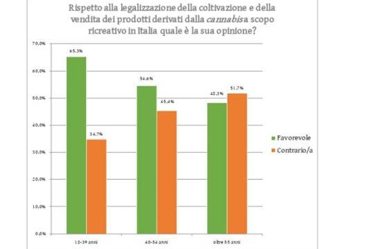 Sondaggio marijuana: 55% la vuole legale. Se light 64% di sì alla vendita 3
