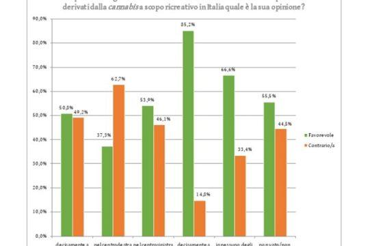 Sondaggio marijuana: 55% la vuole legale. Se light 64% di sì alla vendita 5
