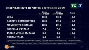 Sondaggio Swg/La7: Lega ancora primo partito, Renzi prende consensi ma non dal Pd