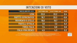 Sondaggio Emg/Agorà: Lega ancora primo partito col 32,6%. Pd in calo, cresce Italia Viva