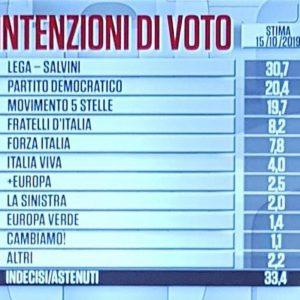 Sondaggio Ixè-Carta Bianca: Lega torna a crescere (30,7%), in calo Pd (20,4%) e M5s (19,7%)