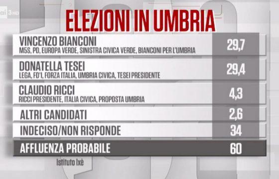Sondaggio Ixè/Carta Bianca Regionali Umbria