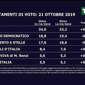 Sondaggio Swg/La7: Lega torna al 34%, Italia Viva al 5,6%. Effetto Leopolda-San Giovanni