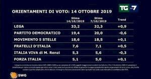 Sondaggio Swg-La7: Lega torna a crescere (33,2%), calano Pd (19,4%) e Italia Viva (5,3%)
