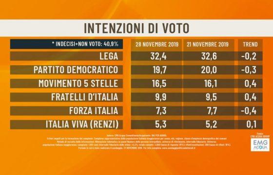Sondaggio Emg/Agorà: Lega in lieve calo al 32,4%, Pd sotto il 20%, M5s al 16,5%