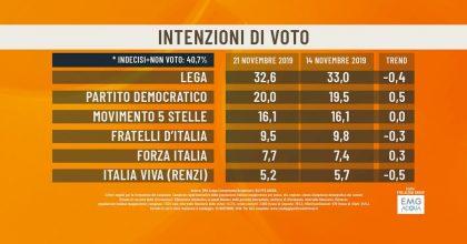 Sondaggio Emg/Agorà: Lega al 32,6%, Pd 20%, M5s 16,1%