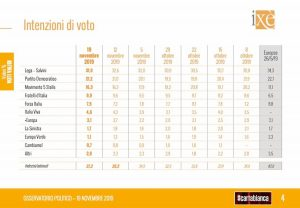 Sondaggio Ixè-Carta Bianca: Lega scende al 31,9%. Sale il Pd a 21,2%