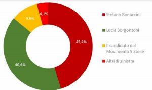 Sondaggio Izi Emilia-Romagna sui candidati Stefano Bonaccini e Lucia Borgonzoni