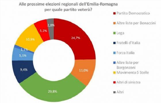 Sondaggio Izi regionali Emilia-Romagna: per che partito voterai