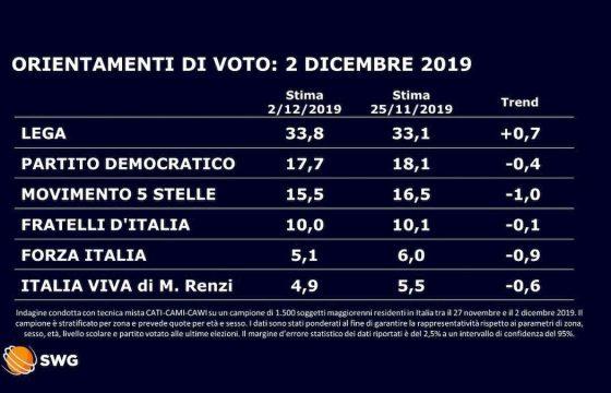 Sondaggio Swg/La7: Lega torna a crescere col 33,8%, Calenda debutta al 3,3%