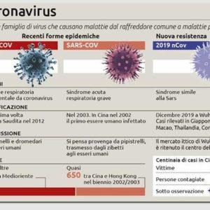 Coronavirus, quali rischi per l'Italia. Ecco che cosa bisogna sapere
