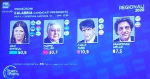 Elezioni Calabria, prime proiezioni: Jole Santelli 50.9%, Pippo Callipo 30.7%