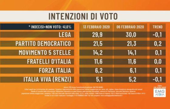 Sondaggio Emg/Agorà: Lega 29,9%, Pd 21,5%, Meloni a meno di 3 punti da M5s