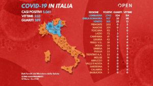 Coronavirus in Italia, numeri emergenza al 7 marzo: oltre 5mila contagi