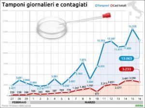 Coronavirus Italia, picco non c'è ancora, è altopiano contagio