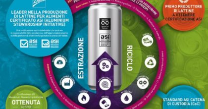 Alluminio green, Ball Corporation riceve certificazione di sostenibilità Asi