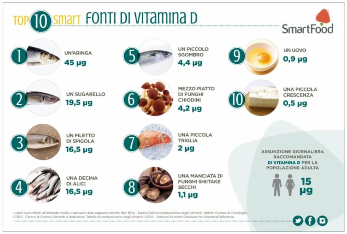 Coronavirus, la vitamina D protegge. Ecco i cibi che possono aiutare