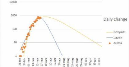 """Coronavirus, esperti: """"Ad inizio maggio nuovi casi potrebbero scendere sotto 100 al giorno"""""""