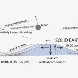 Tettonica delle placche, svelato ruolo maree solide da forze astronomiche