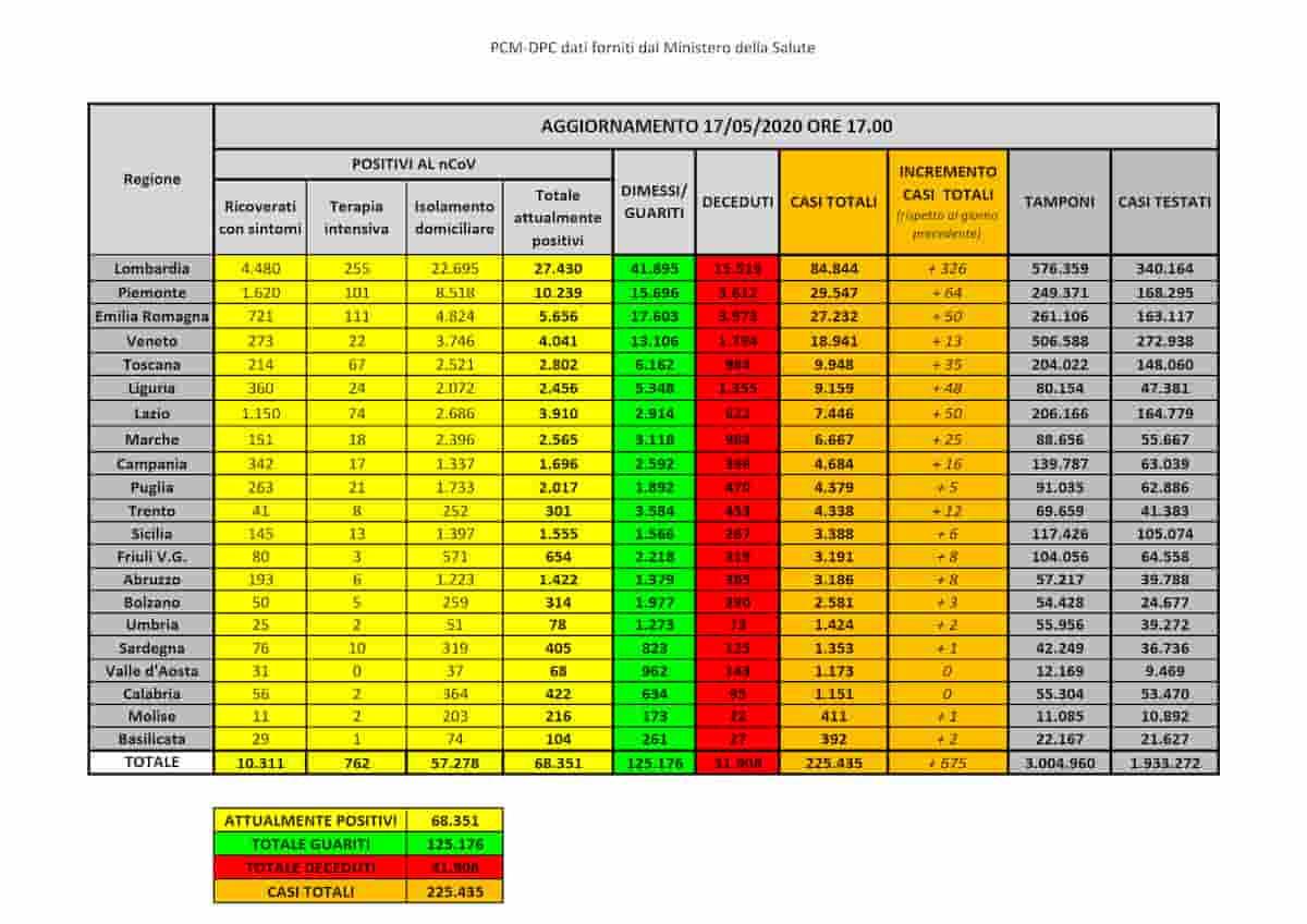 Coronavirus Italia, bollettino 17 maggio 2020: positivi meno di 70mila, nuovi casi e morti ai livelli di inizio marzo