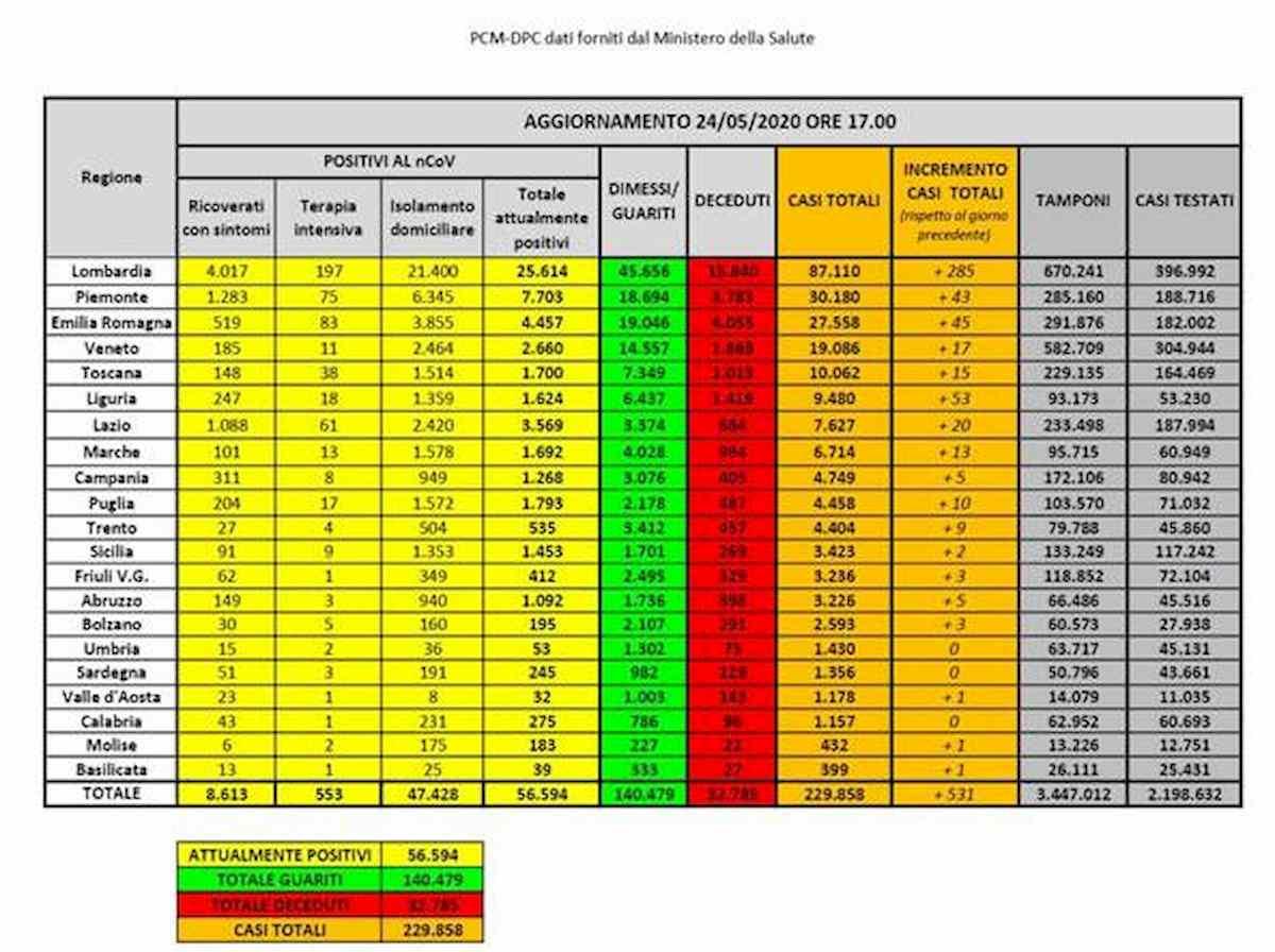 Coronavirus, bollettino 24 maggio: 531 nuovi contagi e solo 50 morti. Ma manca il dato Lombardia