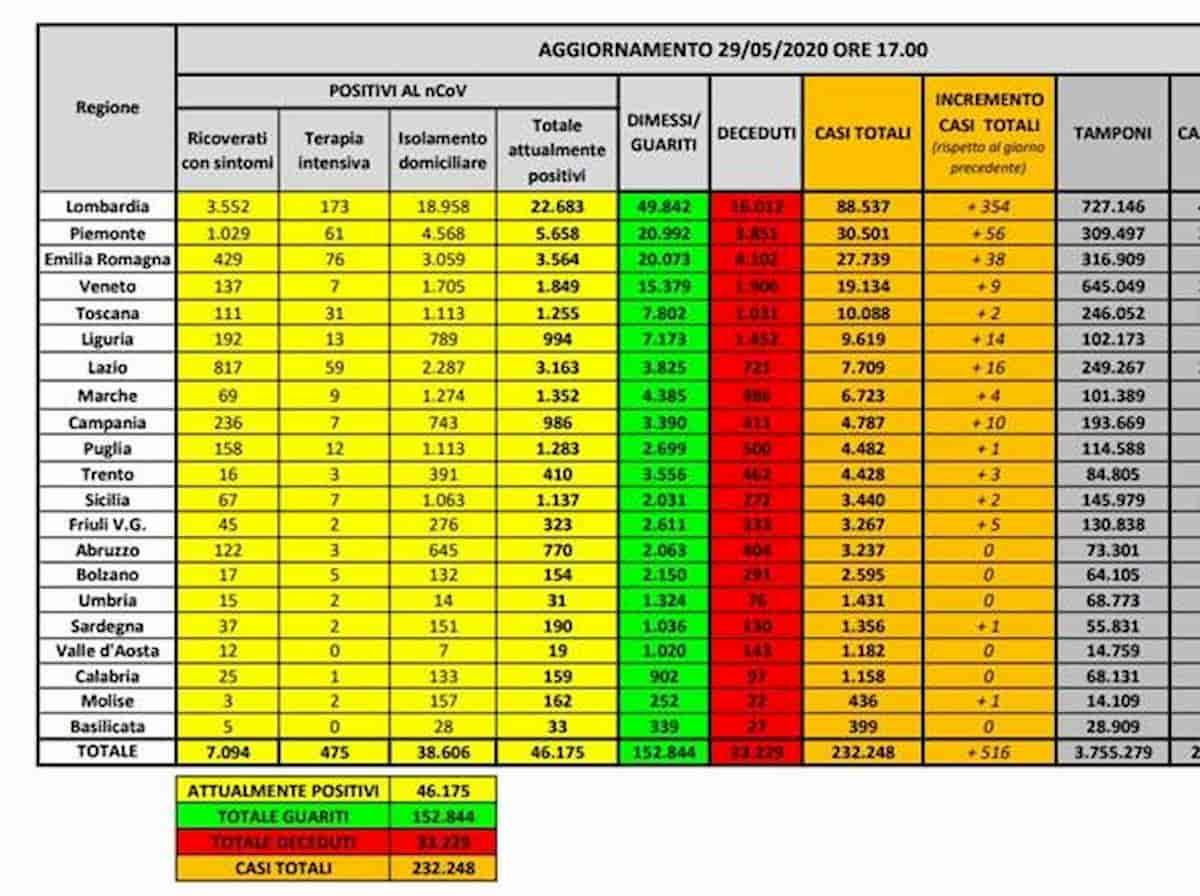 Coronavirus, il bollettino del 29 maggio: 98 vittime, i nuovi casi sono poco più di 500 (il 69% in Lombardia)