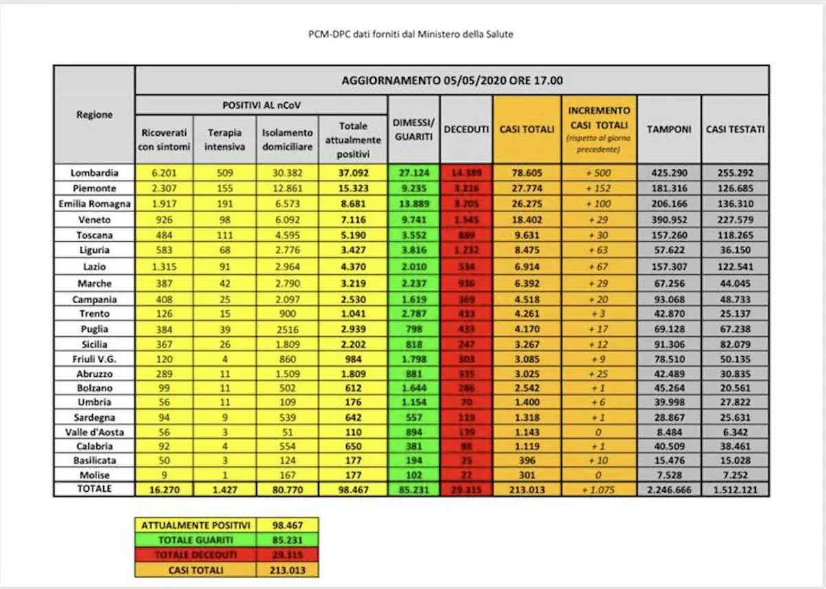 Coronavirus, bollettino 5 maggio: +1.075 positivi in 24 ore, è il dato più basso da marzo. Ancora 236 morti