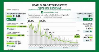 Coronavirus in Lombardia: contagi in calo, ma aumentano i decessi