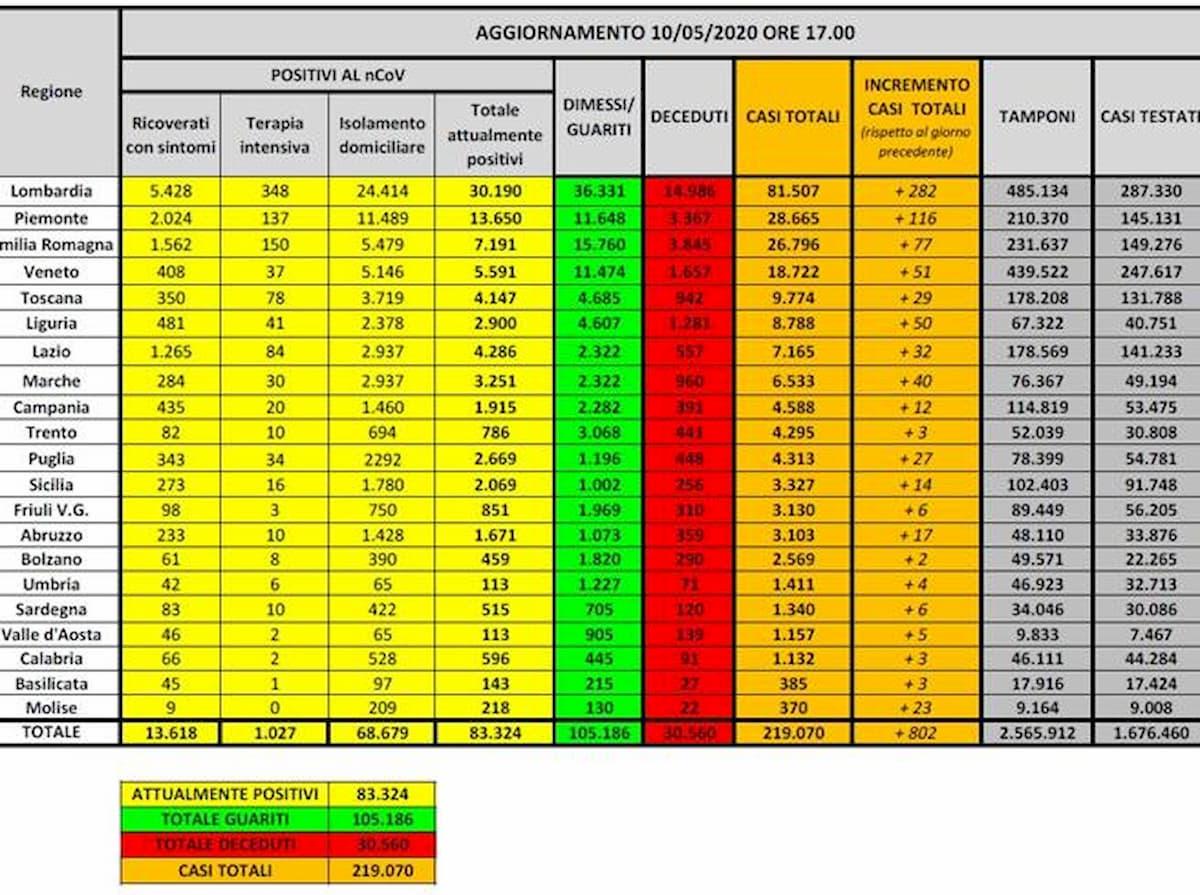Coronavirus, bollettino del 10 maggio: 165 nuovi morti e 802 nuovi contagiati: mai così pochi da marzo