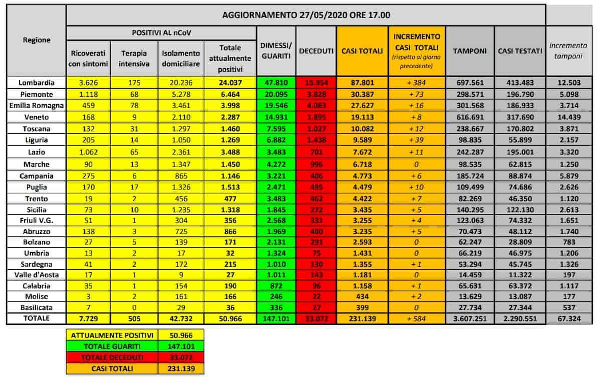 Coronavirus, il bollettino del 27 maggio: 117 morti e aumento dei contagi, in Lombardia il 65% dei nuovi positivi