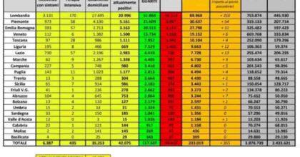 Coronavirus Italia, bollettino 31 maggio 2020: 5 regioni a contagi zero, 9 regioni senza morti