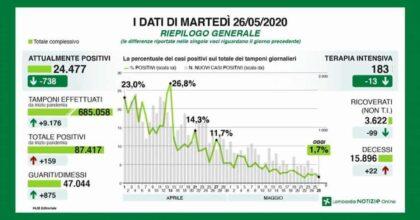 Coronavirus Lombardia, bollettino 26 maggio dati in miglioramento: calano indice di contagio e morti