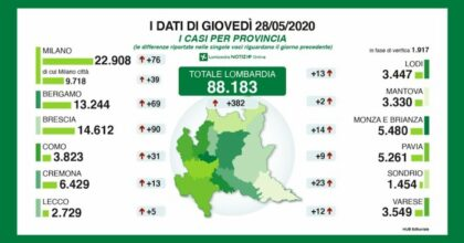 Coronavirus, in Lombardia 382 nuovi casi. A Brescia il dato più alto della Regione