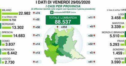 Coronavirus, in Lombardia 352 nuovi positivi. In crescita i decessi e i ricoveri