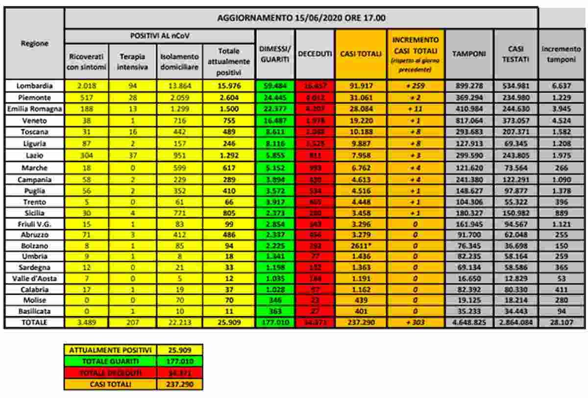 Coronavirus, bollettino 15 giugno: 303 nuovi contagi, l'85% in Lombardia. Altri 26 morti