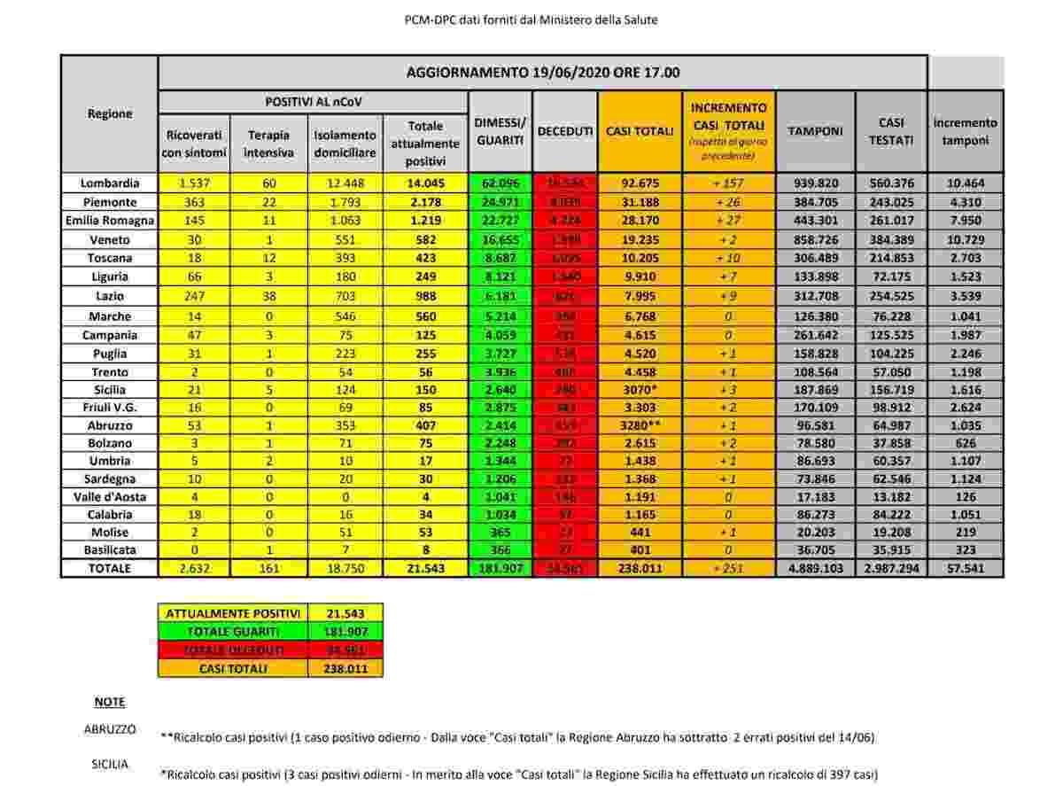 Coronavirus, bollettino 19 giugno: 251 nuovi casi, tornano in calo morti e terapie intensive