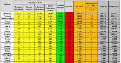 Coronavirus, bollettino 2 giugno: 318 casi e 55 morti in 24 ore. Zero contagi in 9 Regioni
