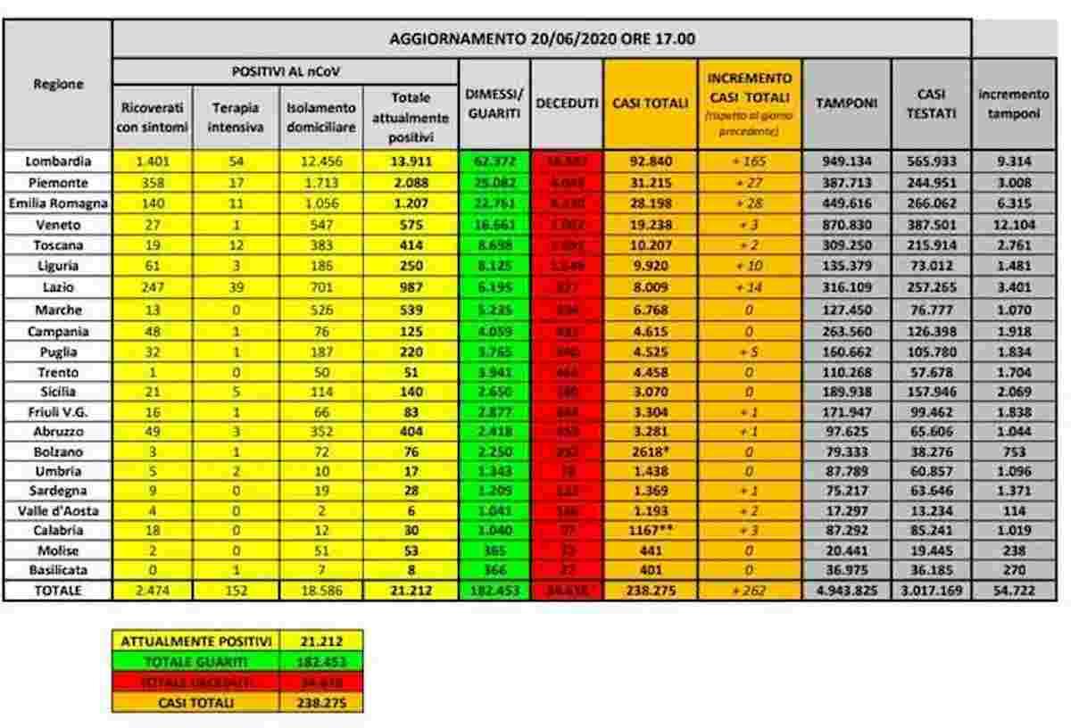 Coronavirus, bollettino 20 giugno: altri 49 morti, +262 nuovi contagi