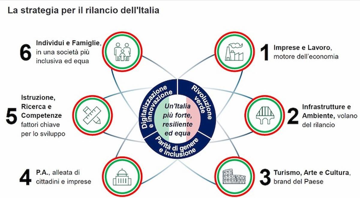 Fase 3, il Piano Colao per rilancio Italia: rinvio tasse, scudo penale Covid, 2 sanatorie