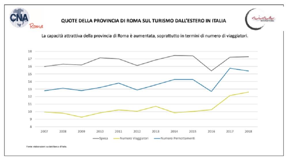 Studio Cna Roma, nella Capitale il 12,5% del turismo nazionale
