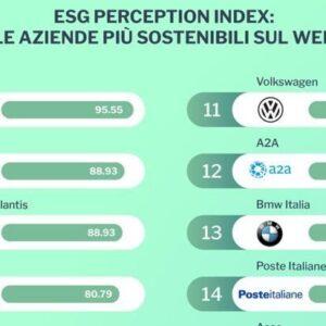 Aziende italiane più sostenibili sul web: Enel prima nell'ESG Perception Index. La classifica Top 20 completa