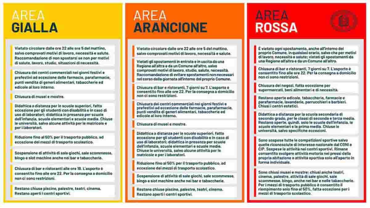 Lombardia in zona arancione da lunedì primo marzo. Piemonte e Marche la  seguiranno?