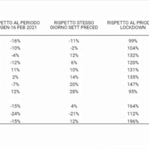 City Analytics Enel X, mappa mobilità regioni in zona rossa: Lazio meno traffico, aumenta in Lombardia e Campania