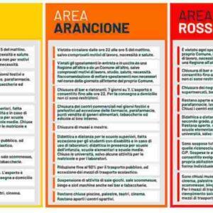 Regole Regioni zona rossa e regole Regioni zona arancione, poi da sabato 3 giorni di zona rossa per tutti