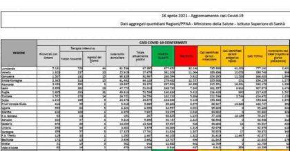Coronavirus, bollettino 16 aprile: 15.943 nuovi contagi, altri 429 morti. Tasso di positività scende a 4,9%