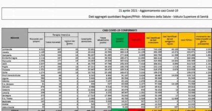 Coronavirus, bollettino 21 aprile: 13.844 nuovi contagi, altri 364 morti. Il tasso di positività scende al 3,9%