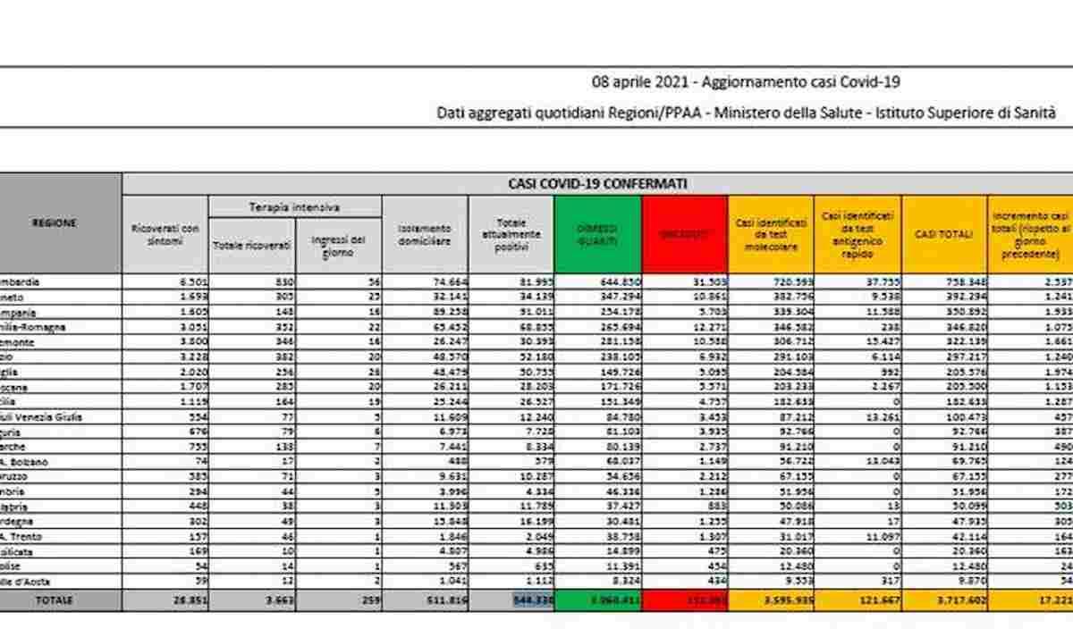Coronavirus, bollettino 8 aprile: 17.221 nuovi contagi, 487 i morti. Tasso di positività stabile al 4,7%